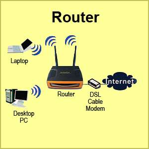 Access Point / Router / Client Bridge / Universal Repeater / WDS