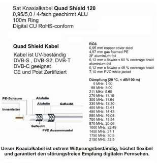 Sat Anlage 80cm Spiegel + Quad LNB Opticum + 50 m Koaxialkabel + 8 F